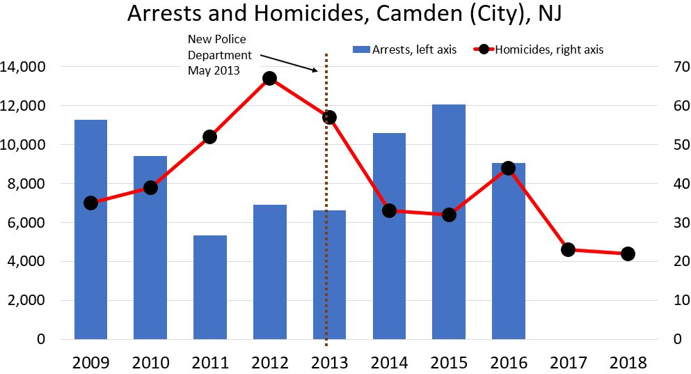 What's Up With Crime Being Down in Camden?